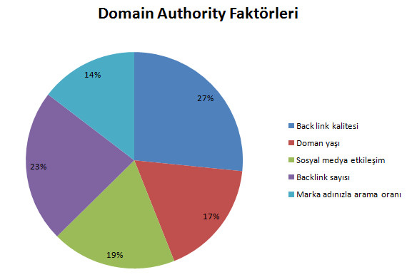 domain authority faktorleri